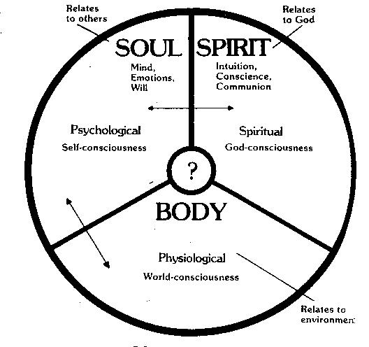 Images of Body Soul And Spirit so Then Our Body is The House